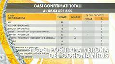 TG SOMMARIO GIORNO, puntata del 02/03/2020